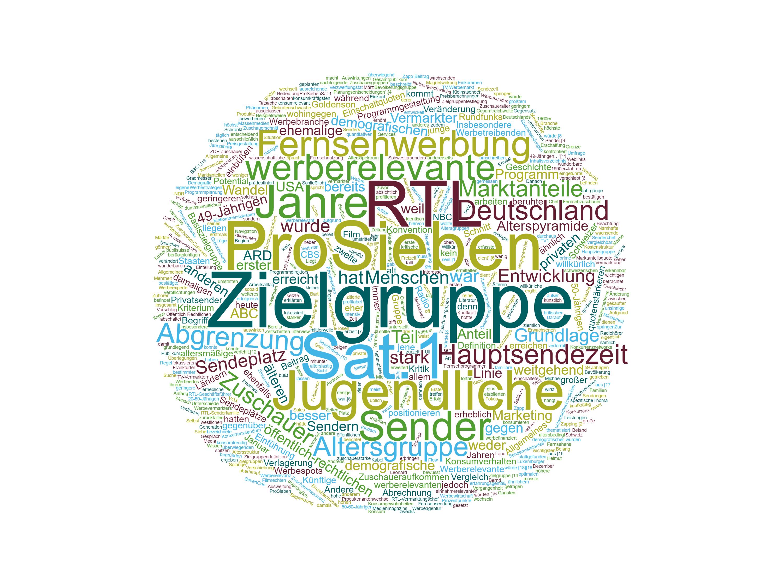 Werberelevante Zielgruppe Wortwolke. Grafik: SR/www.wortwolken.com